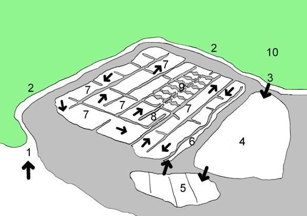 1 : mer 2 : étier 3 : trappe et cui 4 : vasière 5 : cobier 6 : tour d'eau 7 : fards 8 : adernes 9 : œillets 10 : chemin d'accès